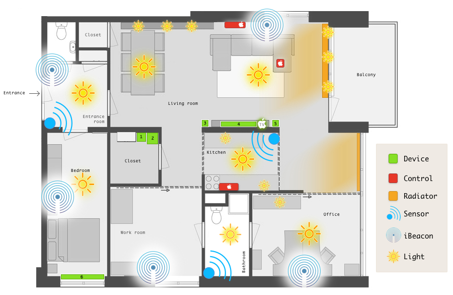 Map of the home with devices. Numbers refer the hardware list below.