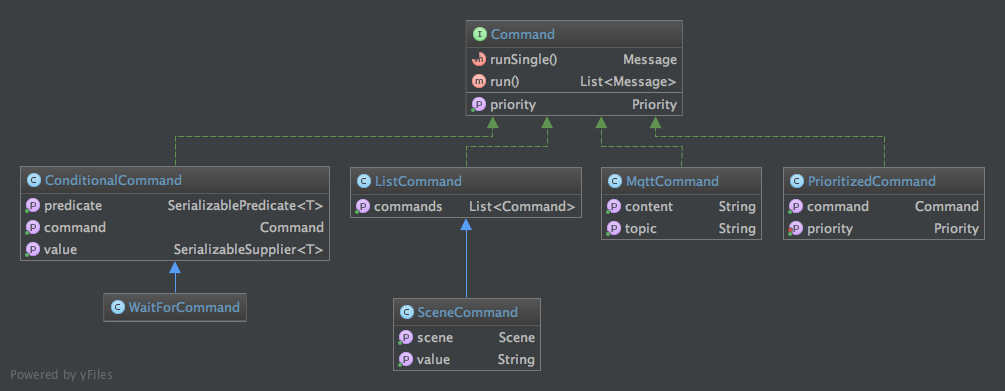 Command class diagram